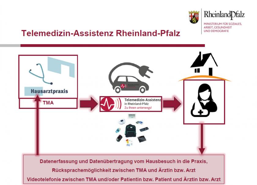 """Die VIACTIV unterstützt das Pilotprojekt """"Telemedizinische Assistenz (TMA)"""" in Rheinland-Pfalz."""